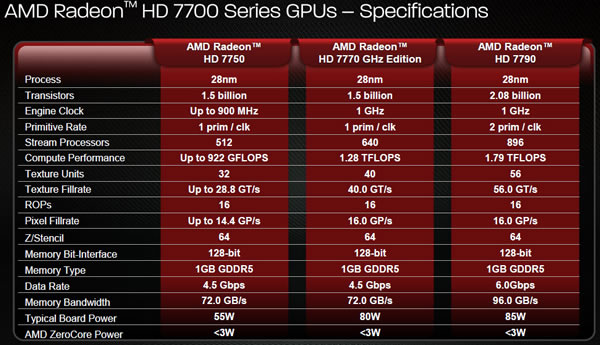 7700 Series Specs Table