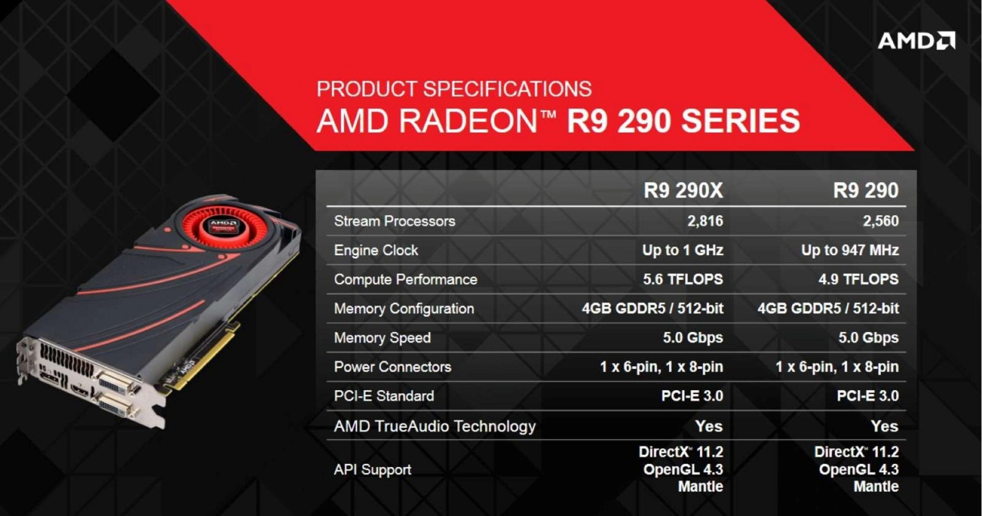 AMD-Radeon-R9-290X-290-Specifications